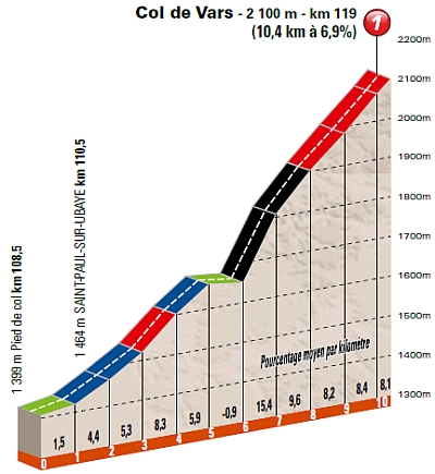 col du noyer profile