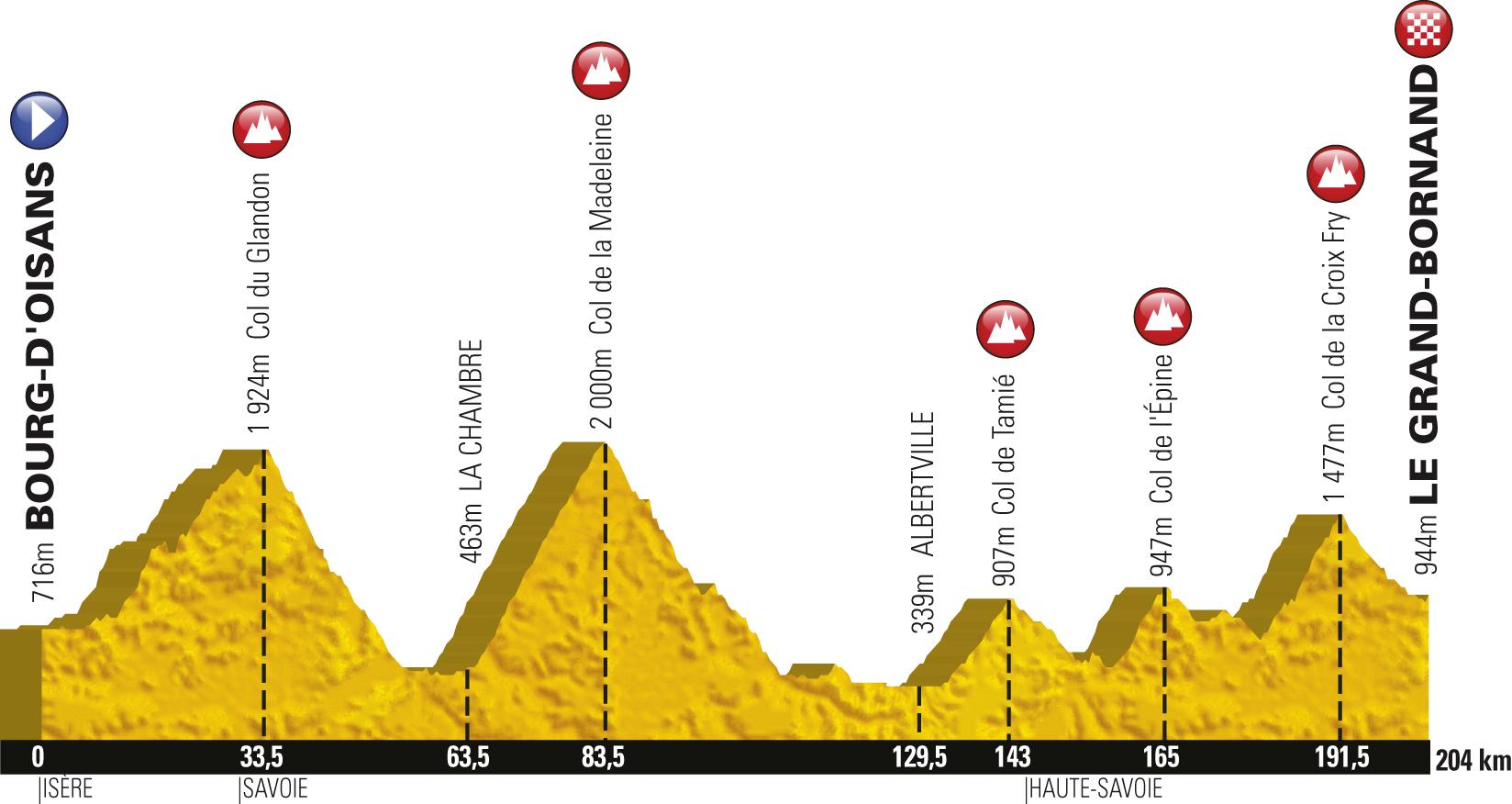 Grand Bornand Tour de France