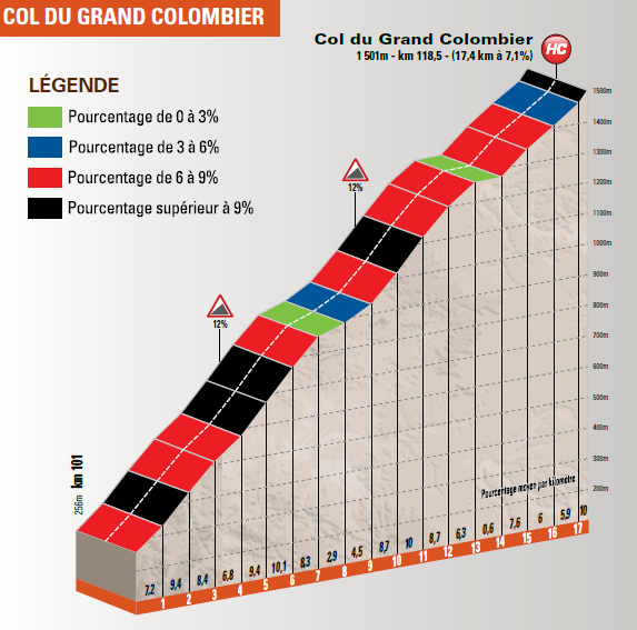 Grand Colombier gradients