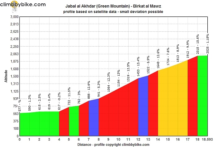 Jebel Ahkdar Green Mountain profile