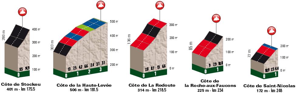 Liege Bastogne Liege Climbs Profiles
