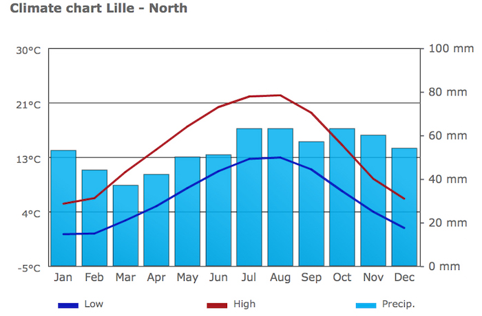 Lille weather stats