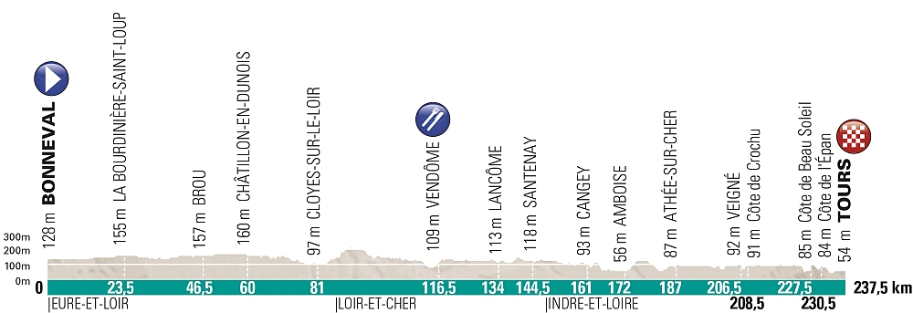 Paris Tours profile