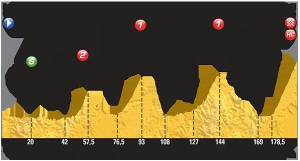 Plateau de Beille Tour de France 2015