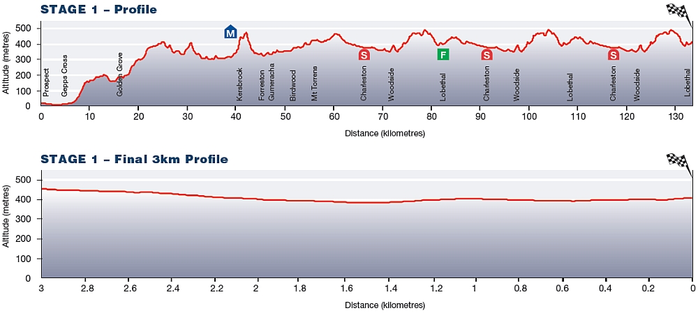 Tour Down Under Stage 1 profile