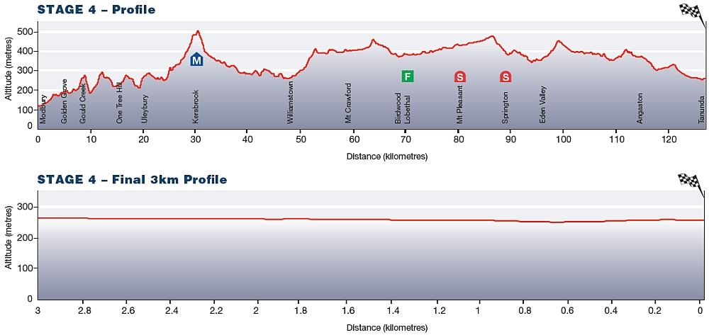 Tour Down Under Stage 4 profile