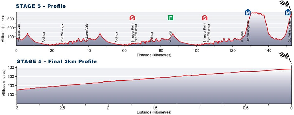 Tour Down Under Stage 5 profile Willunga