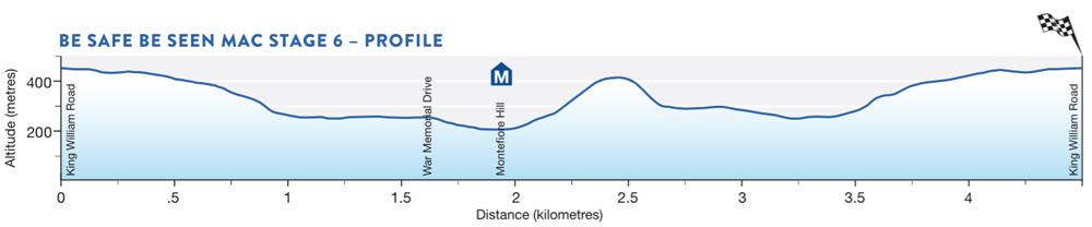TDU Stage 6 profile Adelaide