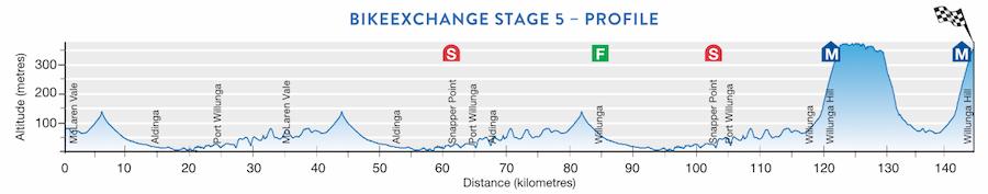 TDU Stage 5 profile