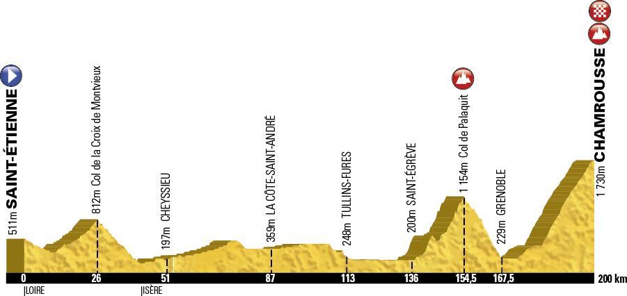 Tour de France Stage 13