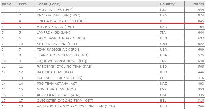 UCI rankings