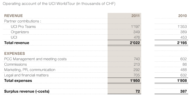 UCI World Tour finances