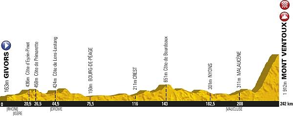 Ventoux profile