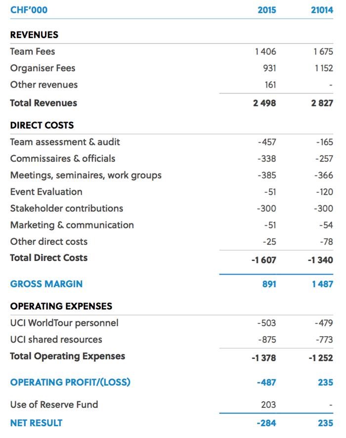 UCI World Tour accounts