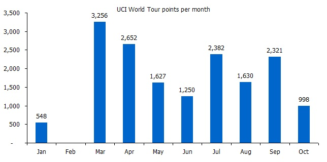 World Tour points