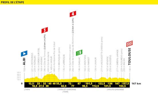 Tour de France Stage 11 Preview