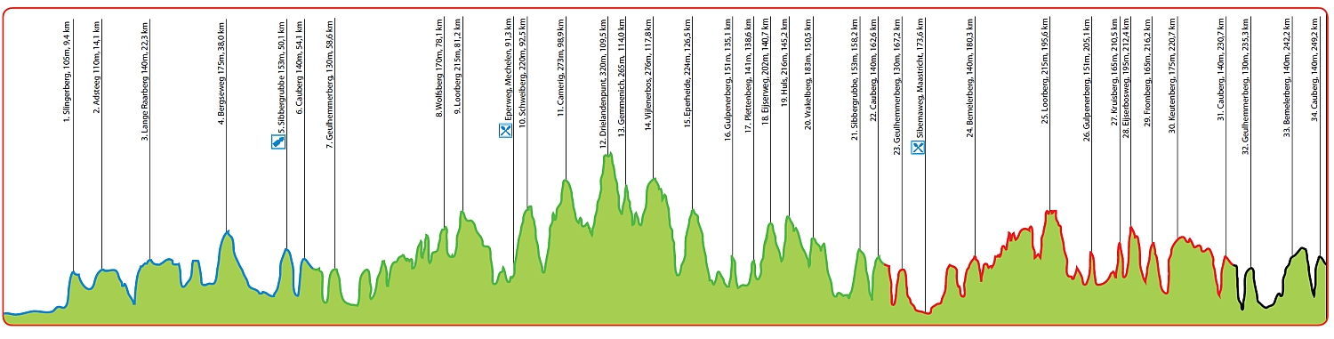 Amstel Gold Race preview