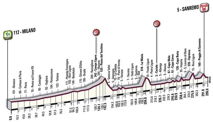 Milan Sanremo profile