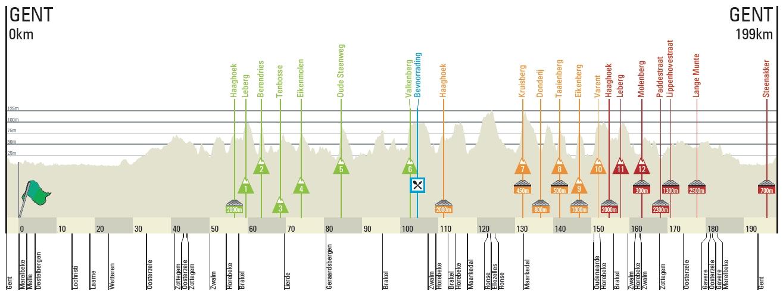 Omloop Het Nieuwsblad profile