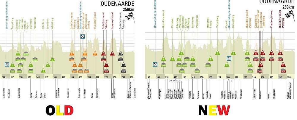 Tour of Flanders profile