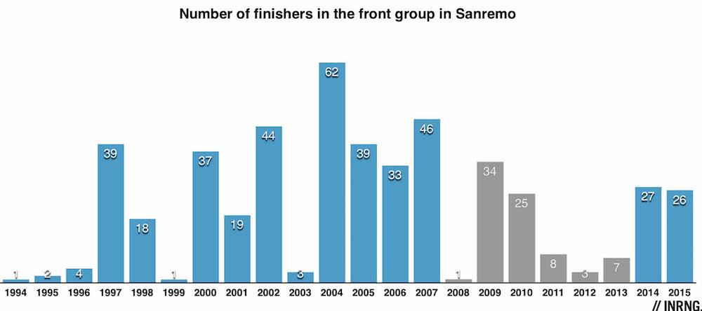 Sanremo sprint stats chart