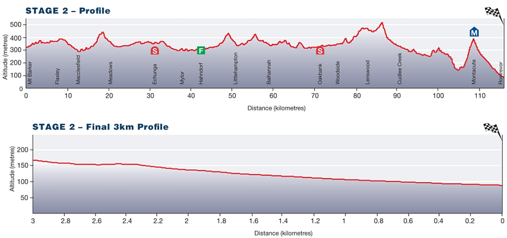 Tour Down Under Stage 2 profile