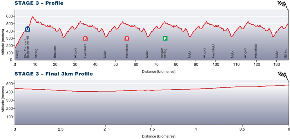 Tour Down Under Stage 3 profile
