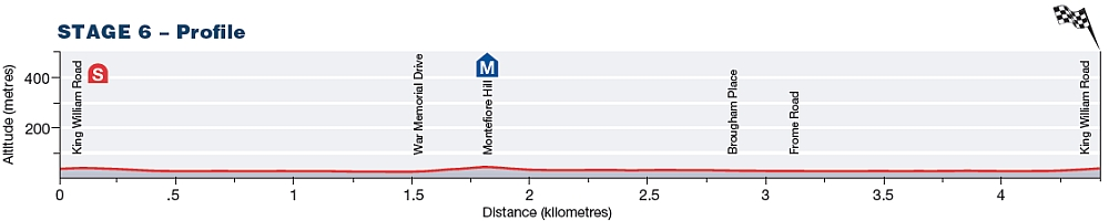 Tour Down Under Stage 6 profile