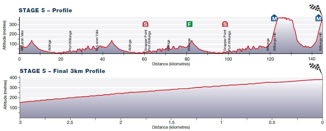 Willunga Hill profile