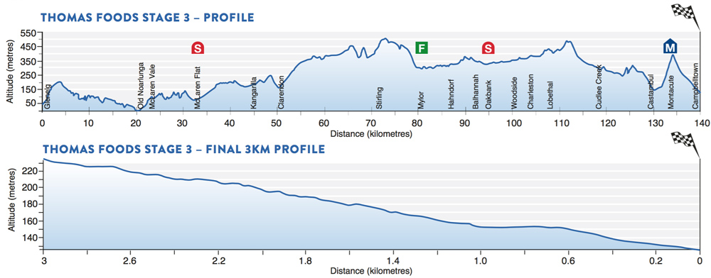 TDU Stage 3 profile