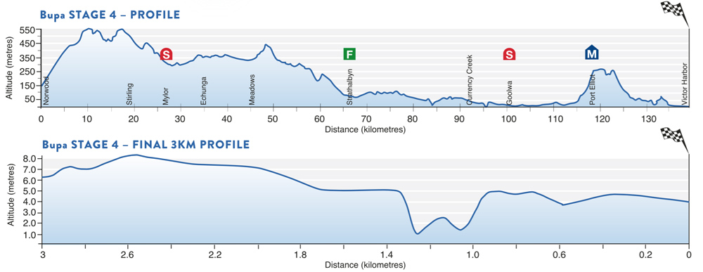 TDU Stage 4 profile Victor Harbor