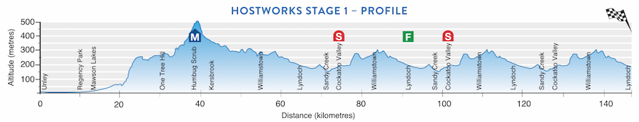 Stage 1 TDU Profile