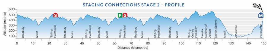 TDU Stage 2 profile