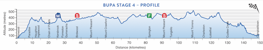 TDU Stage 4 profile