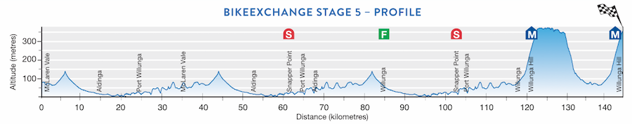 TDU Stage 5 profile