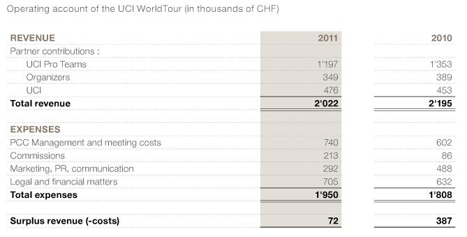 UCI World Tour finances